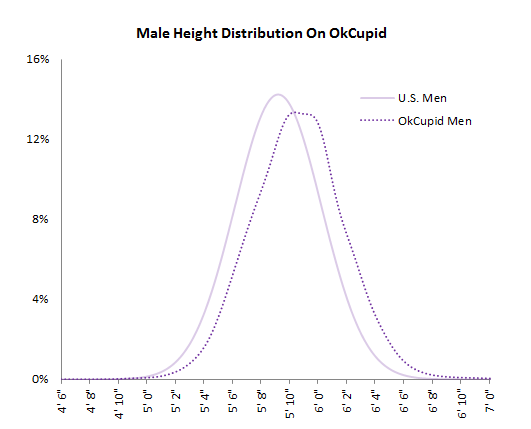 men lie about height online dating