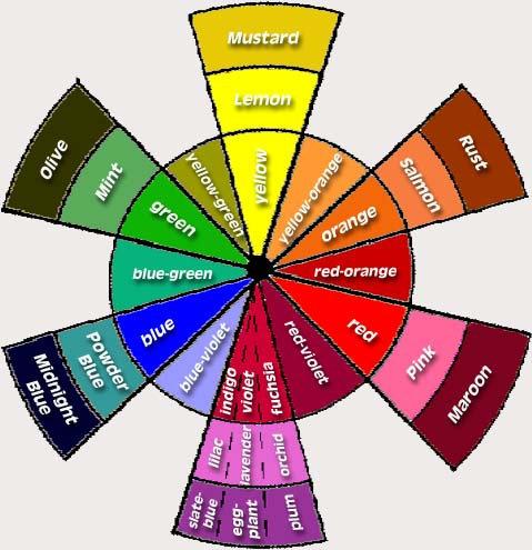 ¿Cuáles son los Colores Primarios, Secundarios y Terciarios?