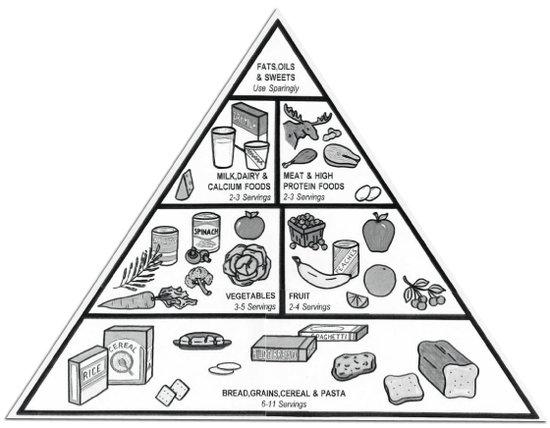Atethalar five food groups for kids - Piramide alimenticia para colorear ...